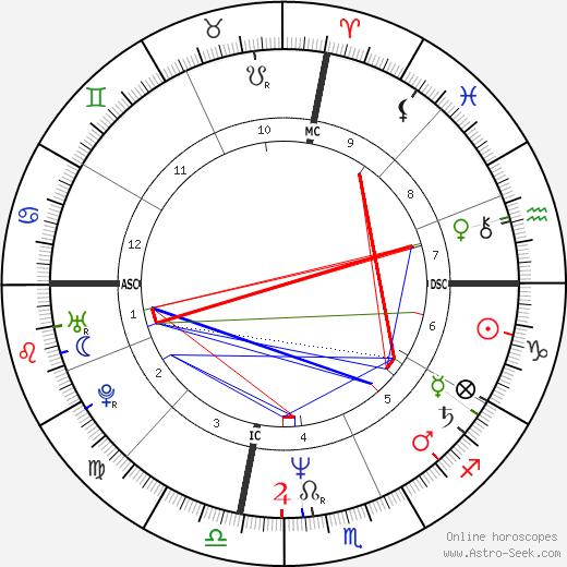Paul Day Clemens tema natale, oroscopo, Paul Day Clemens oroscopi gratuiti, astrologia
