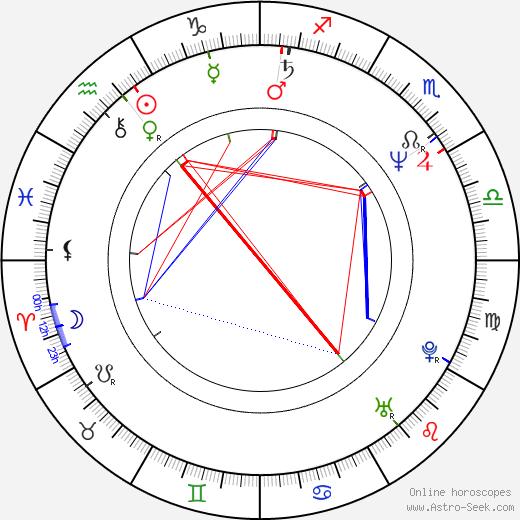 Pawel Edelman birth chart, Pawel Edelman astro natal horoscope, astrology