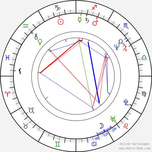 Scott Bryce astro natal birth chart, Scott Bryce horoscope, astrology