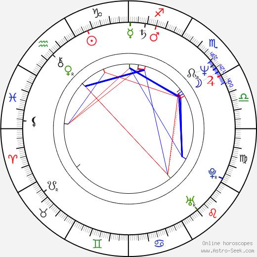 Sergey Gazarov birth chart, Sergey Gazarov astro natal horoscope, astrology