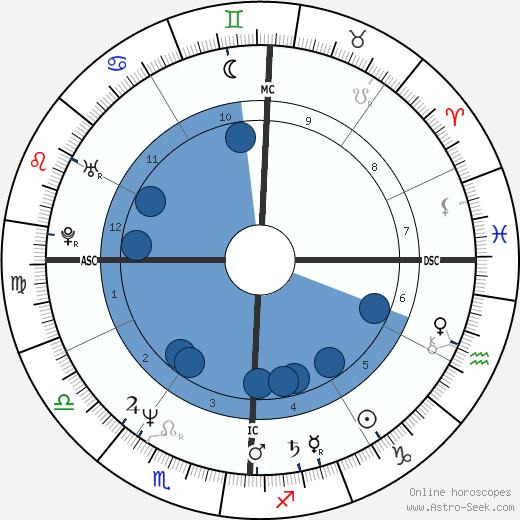 Smaïn wikipedia, horoscope, astrology, instagram