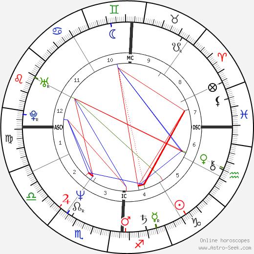Smaïn день рождения гороскоп, Smaïn Натальная карта онлайн