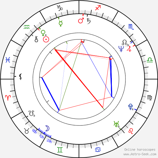 Stuart R. Levine birth chart, Stuart R. Levine astro natal horoscope, astrology