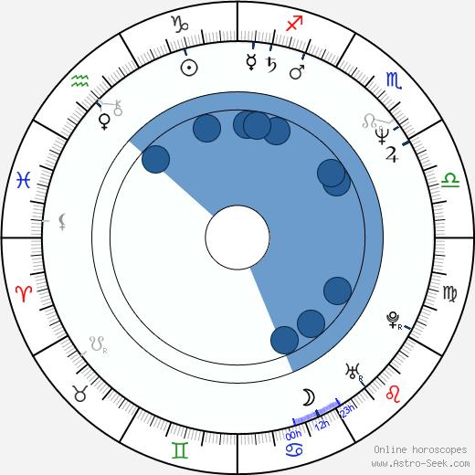 Themos Anastasiadis wikipedia, horoscope, astrology, instagram