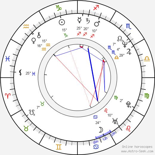 Themos Anastasiadis birth chart, biography, wikipedia 2020, 2021