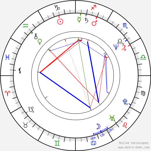 Themos Anastasiadis birth chart, Themos Anastasiadis astro natal horoscope, astrology
