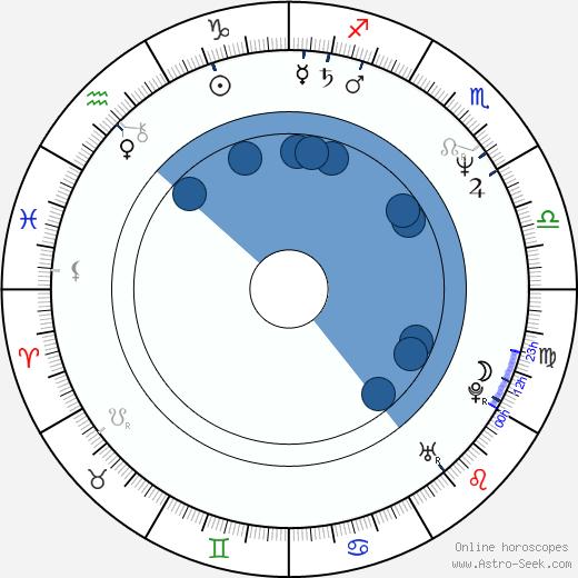 Thomas Jauch wikipedia, horoscope, astrology, instagram