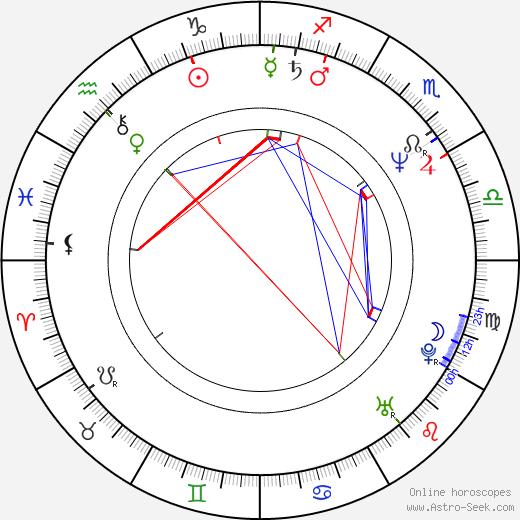 Thomas Jauch день рождения гороскоп, Thomas Jauch Натальная карта онлайн