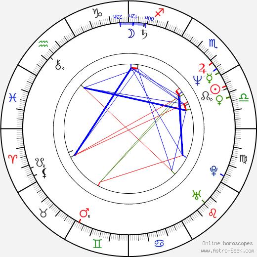 Alan Jackson birth chart, Alan Jackson astro natal horoscope, astrology