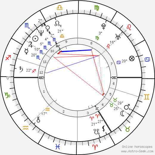 Ann-Marie MacDonald birth chart, biography, wikipedia 2018, 2019