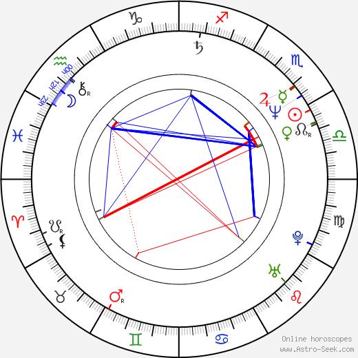 Christina Saffran birth chart, Christina Saffran astro natal horoscope, astrology