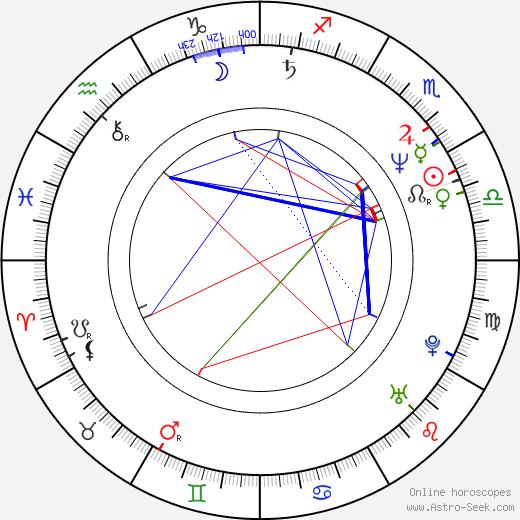 Corinne Bohrer tema natale, oroscopo, Corinne Bohrer oroscopi gratuiti, astrologia