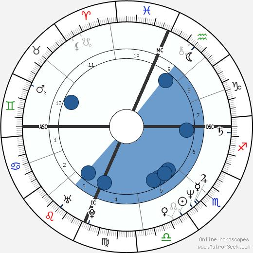 Dale D. Zemianski wikipedia, horoscope, astrology, instagram