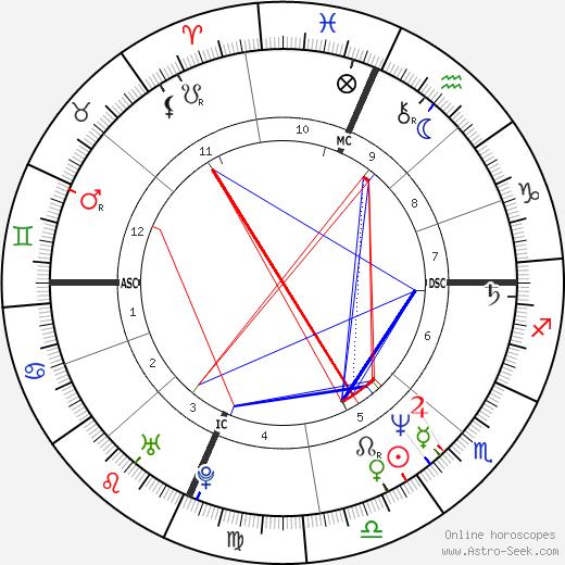 Dale D. Zemianski tema natale, oroscopo, Dale D. Zemianski oroscopi gratuiti, astrologia