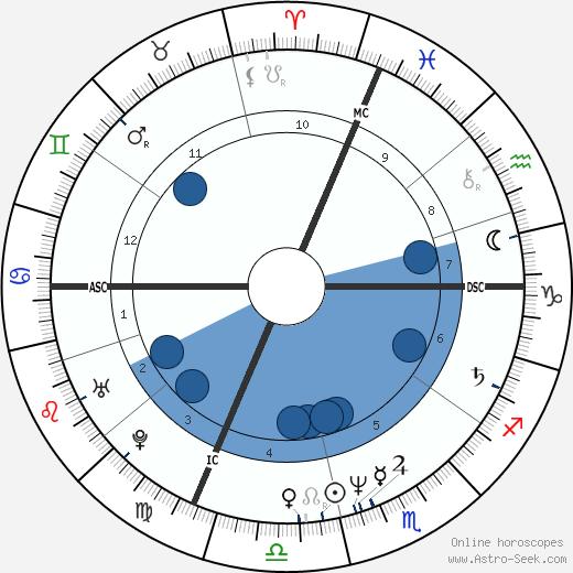 Dario Franceschini wikipedia, horoscope, astrology, instagram