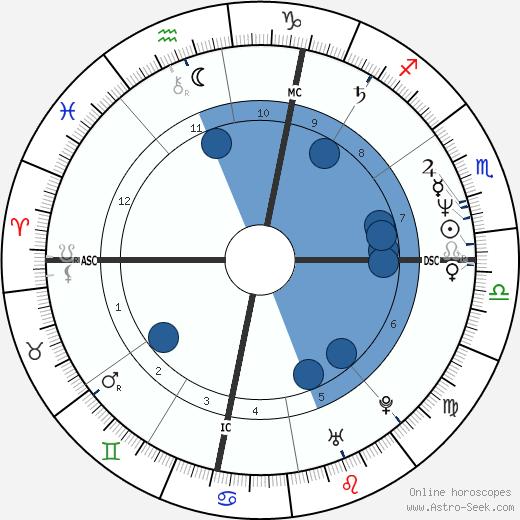 Dave Krieg wikipedia, horoscope, astrology, instagram