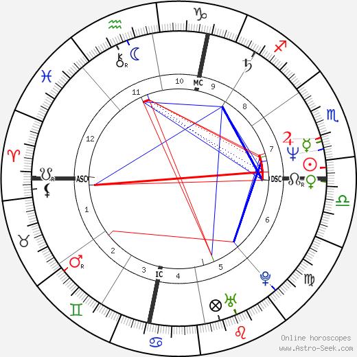 Дейв Криг Dave Krieg день рождения гороскоп, Dave Krieg Натальная карта онлайн