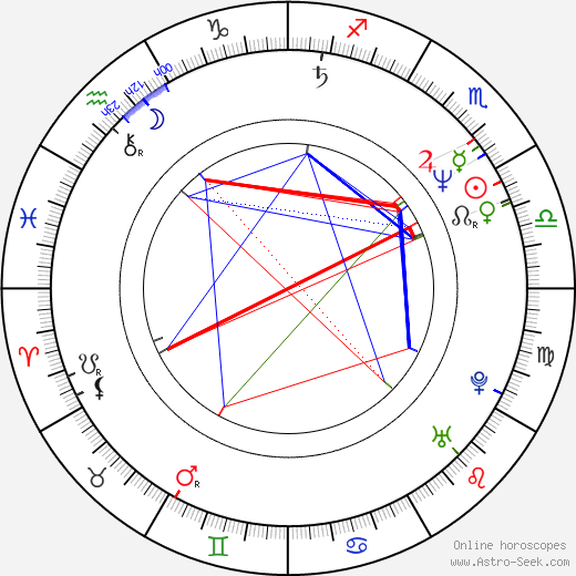 David Finlay astro natal birth chart, David Finlay horoscope, astrology
