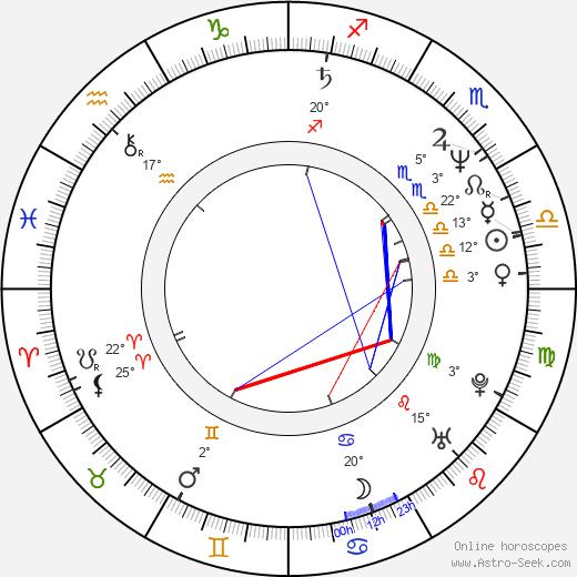 Flavio Caballero birth chart, biography, wikipedia 2018, 2019