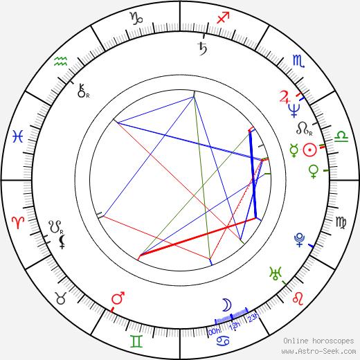 Flavio Caballero astro natal birth chart, Flavio Caballero horoscope, astrology