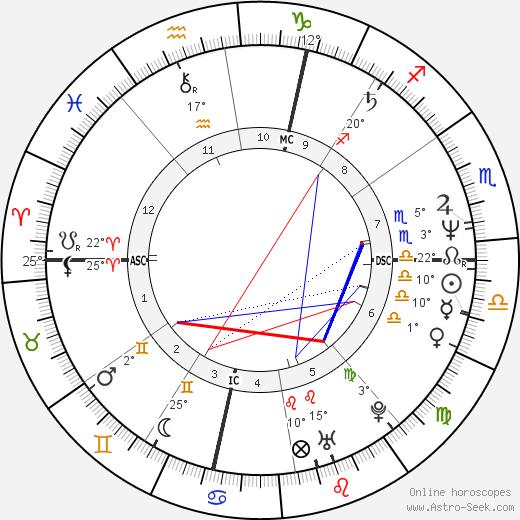 Francesco Damiani birth chart, biography, wikipedia 2019, 2020