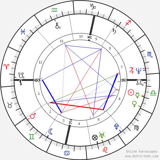 Francesco Damiani birth chart, Francesco Damiani astro natal horoscope, astrology