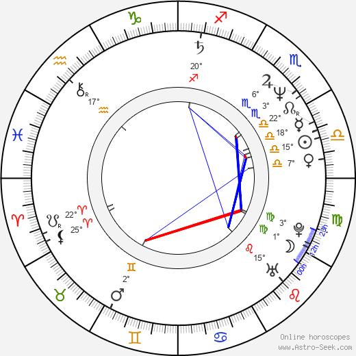 Frank Mancuso Jr. birth chart, biography, wikipedia 2020, 2021