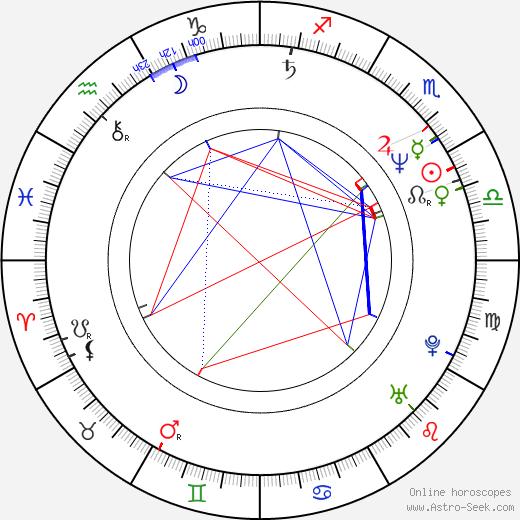 Alexander Held день рождения гороскоп, Alexander Held Натальная карта онлайн