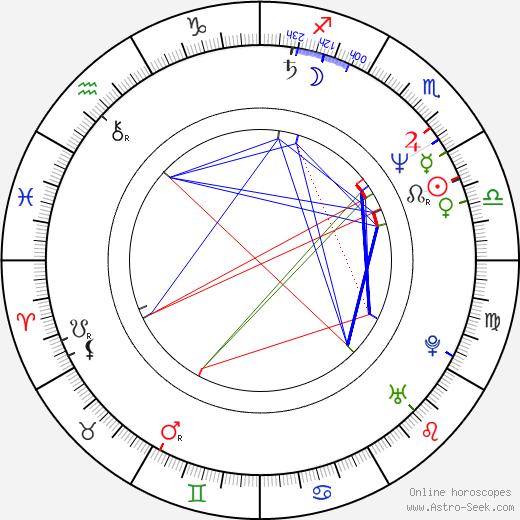Gilles Legrand birth chart, Gilles Legrand astro natal horoscope, astrology
