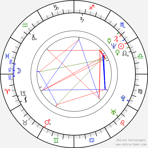 Gottfried Würcher birth chart, Gottfried Würcher astro natal horoscope, astrology
