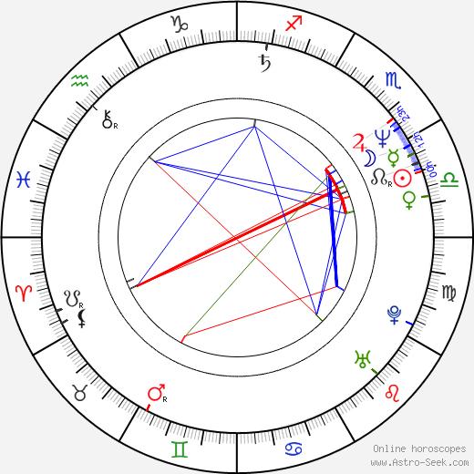 Jaroslav A. Haidler astro natal birth chart, Jaroslav A. Haidler horoscope, astrology