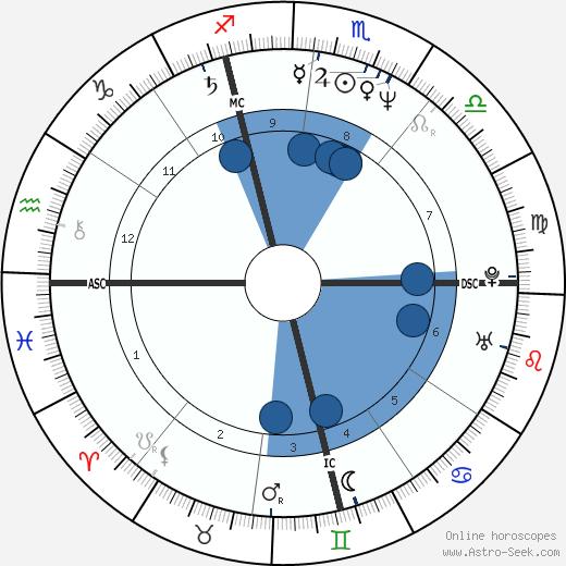Jeannie Longo wikipedia, horoscope, astrology, instagram