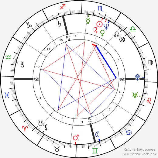Jeannie Longo tema natale, oroscopo, Jeannie Longo oroscopi gratuiti, astrologia