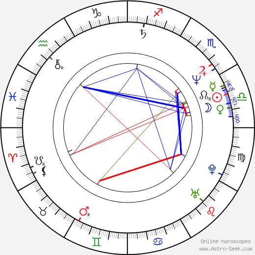 Jeff Keith birth chart, Jeff Keith astro natal horoscope, astrology
