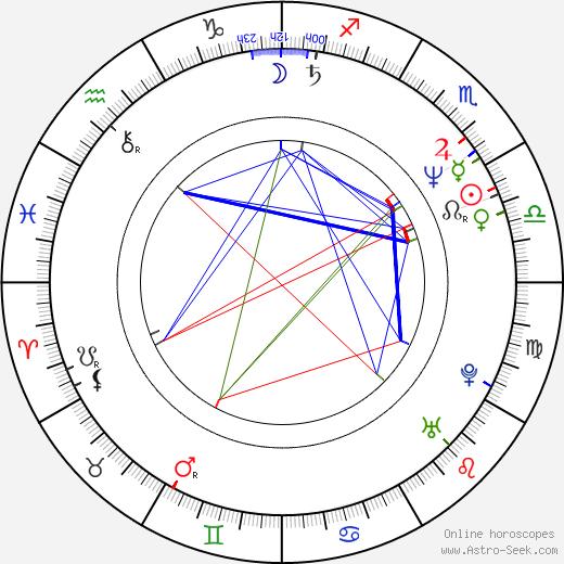 John Nielsen birth chart, John Nielsen astro natal horoscope, astrology