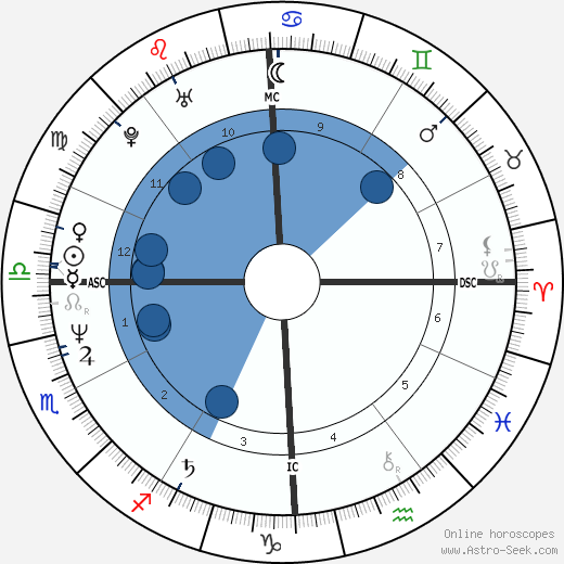 Joseph Finder horoscope, astrology, sign, zodiac, date of birth, instagram