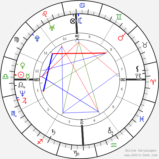 Joseph Finder birth chart, Joseph Finder astro natal horoscope, astrology