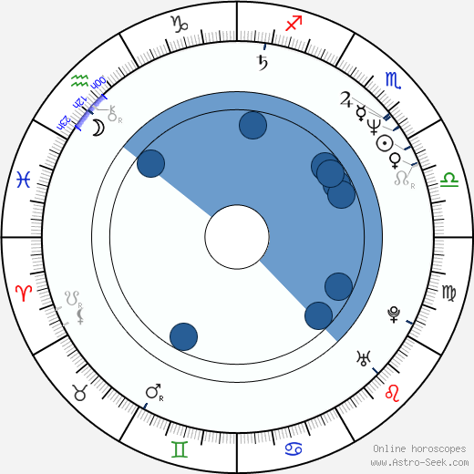 Julio Medem horoscope, astrology, sign, zodiac, date of birth, instagram