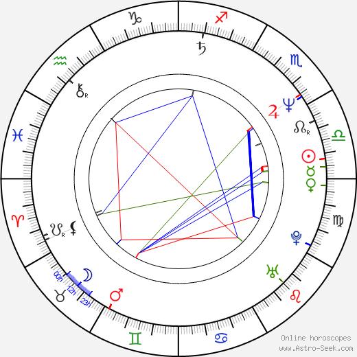 Junji Sakamoto birth chart, Junji Sakamoto astro natal horoscope, astrology