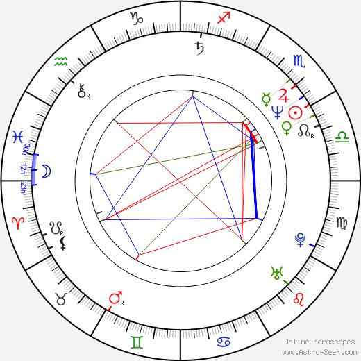 Krzysztof Krupiński birth chart, Krzysztof Krupiński astro natal horoscope, astrology