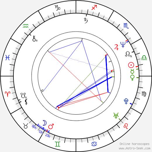 Maciej Dutkiewicz tema natale, oroscopo, Maciej Dutkiewicz oroscopi gratuiti, astrologia