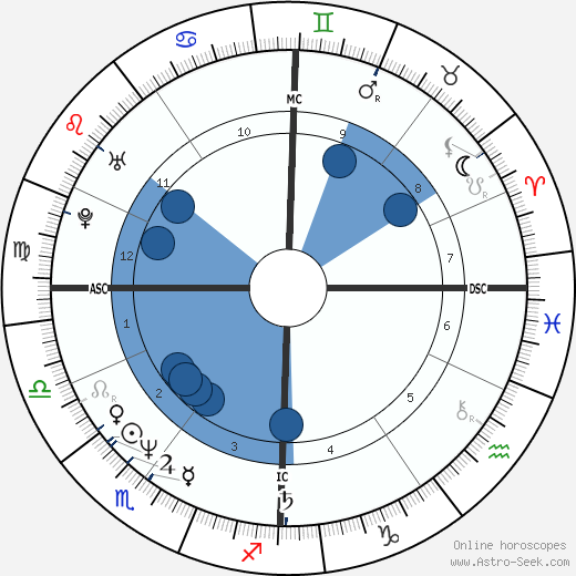 Manu Katché horoscope, astrology, sign, zodiac, date of birth, instagram