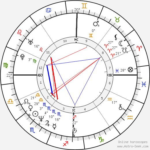 Manu Katché birth chart, biography, wikipedia 2019, 2020