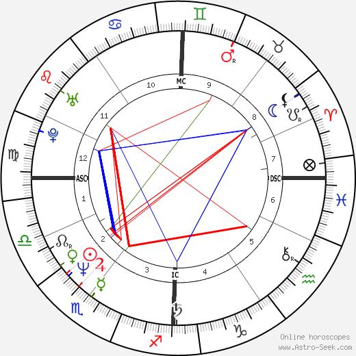 Manu Katché день рождения гороскоп, Manu Katché Натальная карта онлайн