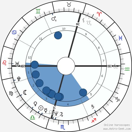 Martin Garms wikipedia, horoscope, astrology, instagram