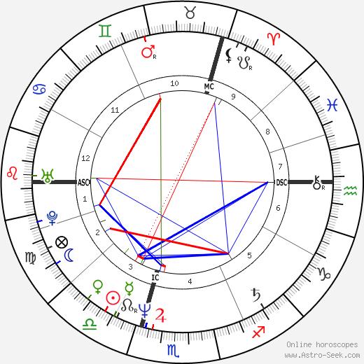 Martin Garms день рождения гороскоп, Martin Garms Натальная карта онлайн