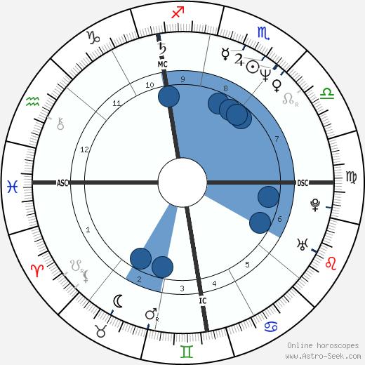 Michael Allgeier wikipedia, horoscope, astrology, instagram