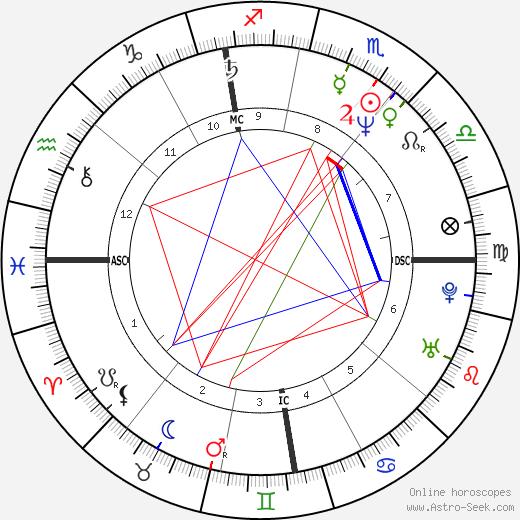 Michael Allgeier astro natal birth chart, Michael Allgeier horoscope, astrology