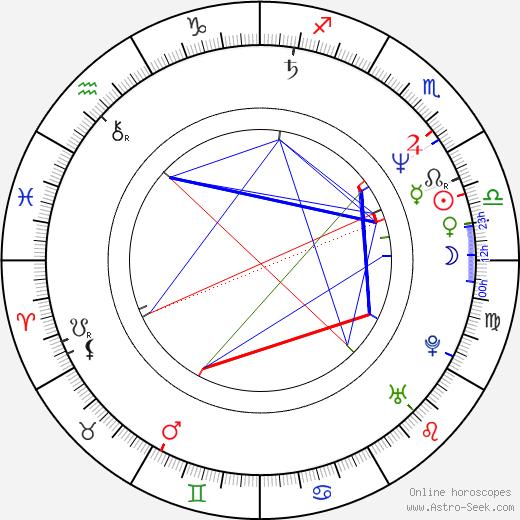 Nick Taylor день рождения гороскоп, Nick Taylor Натальная карта онлайн