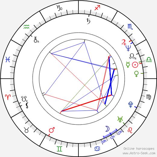 Pentti Hietanen astro natal birth chart, Pentti Hietanen horoscope, astrology